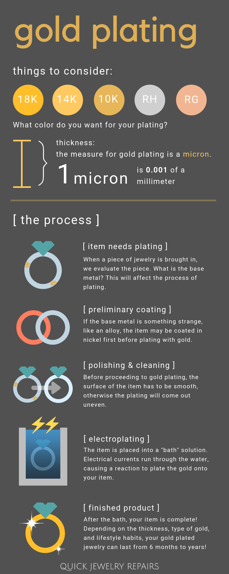 gold-plating-process