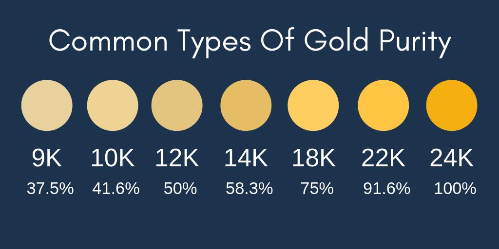 gold-purity-karat