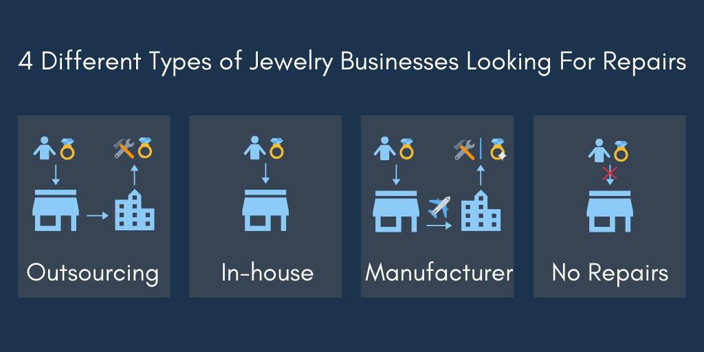 wholesale-jewelry-repair-business