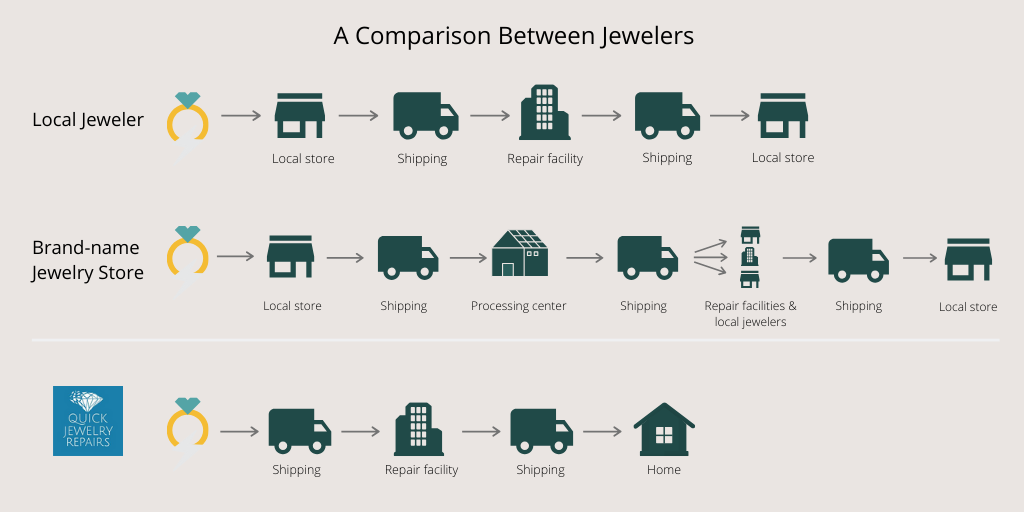 online-vs-local-jeweler-diagram
