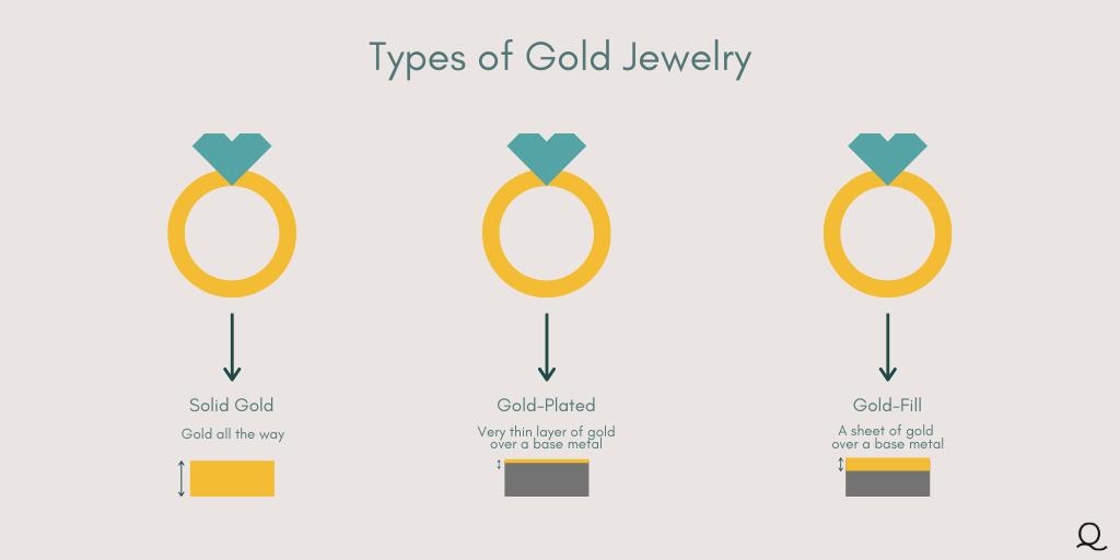 gold-jewelry-diagram